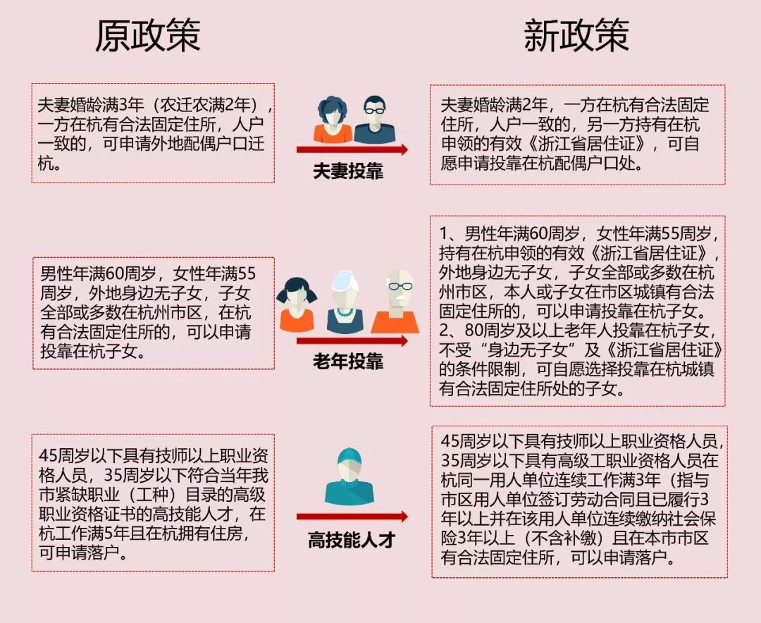 杭州新版落户政策,后天