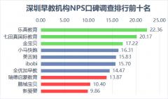 深圳发布早教机构消费者
